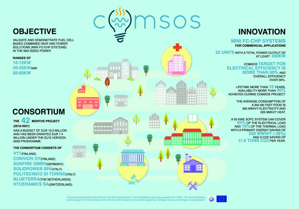 ComSos Infographic